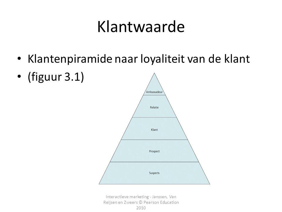 Klantwaarde Klantenpiramide naar loyaliteit van de klant (figuur 3.1)