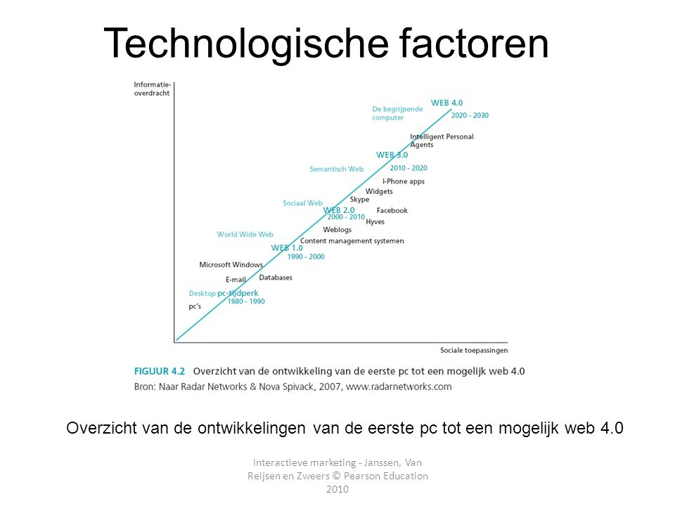 Technologische factoren
