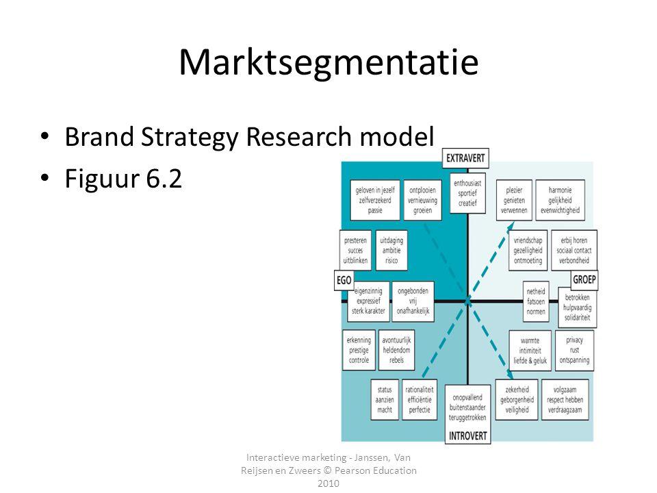 Marktsegmentatie Brand Strategy Research model Figuur 6.2