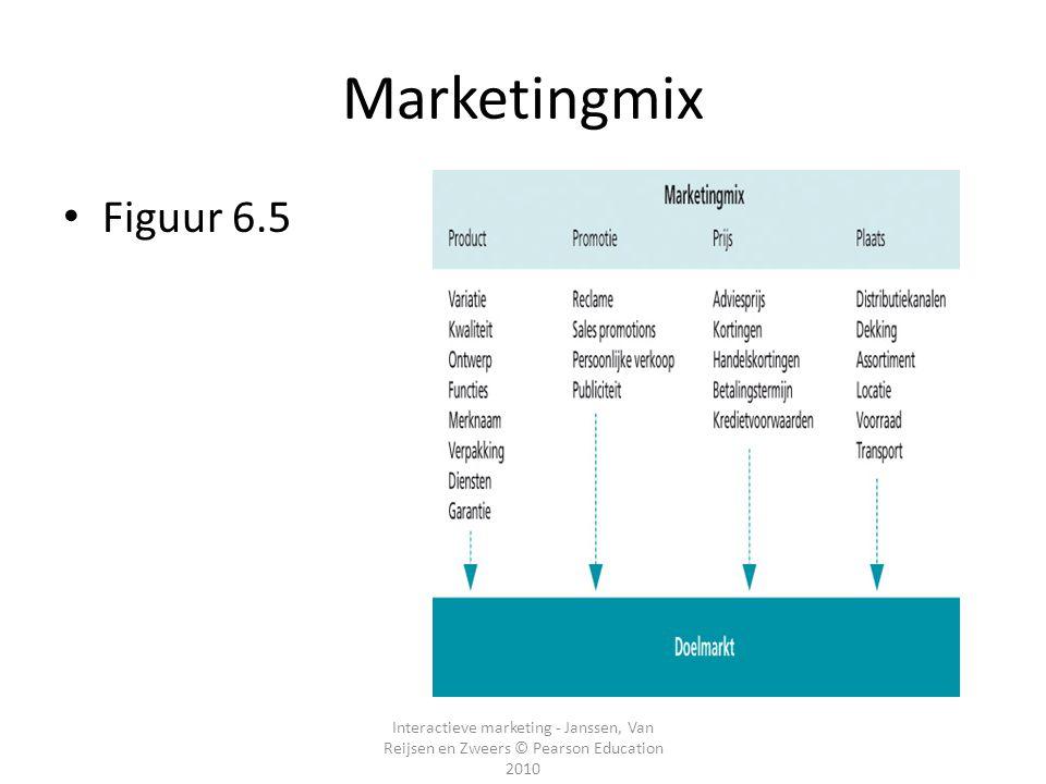 Marketingmix Figuur 6.5.