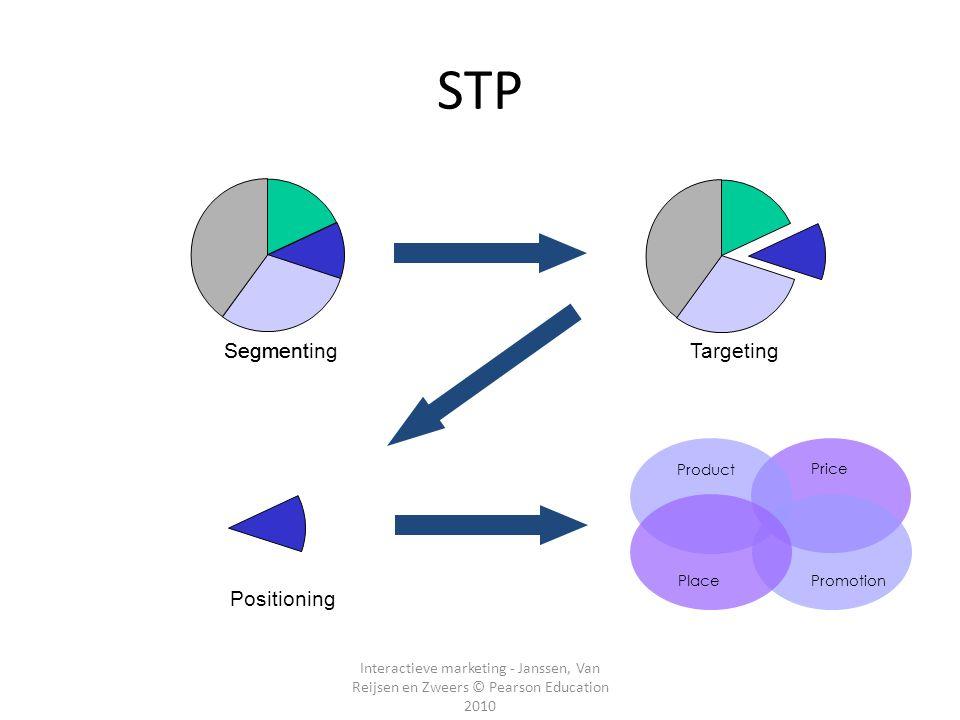 STP Segmenting Segment Targeting Positioning
