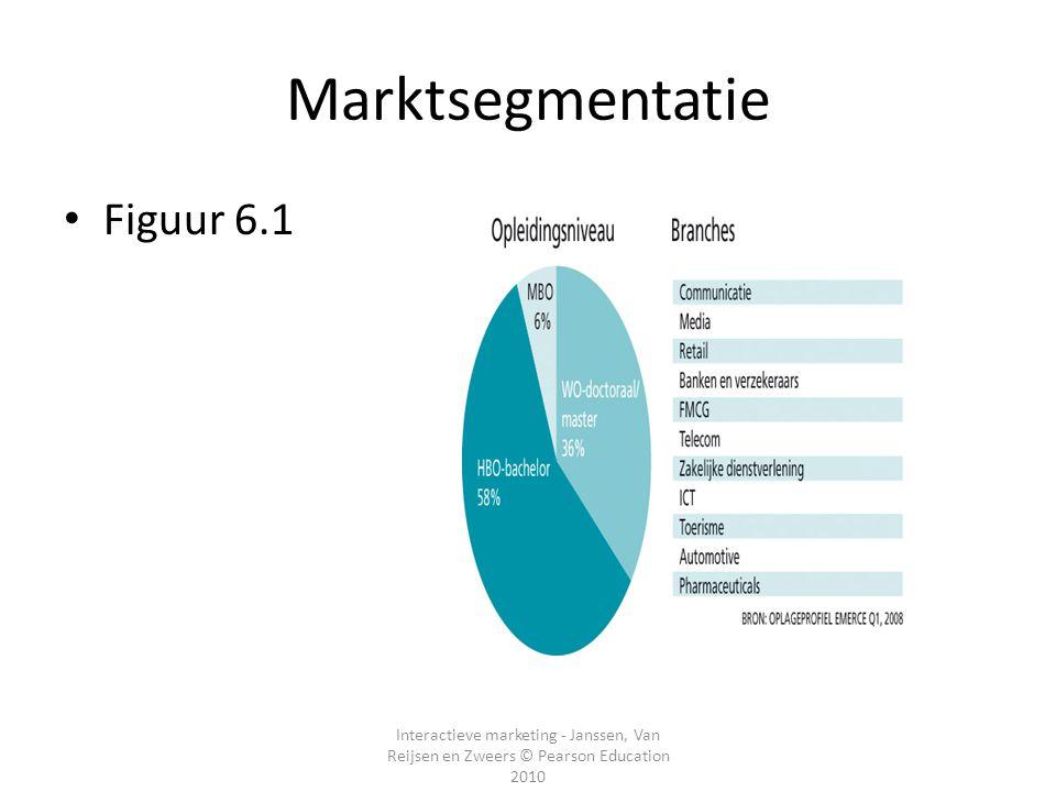 Marktsegmentatie Figuur 6.1