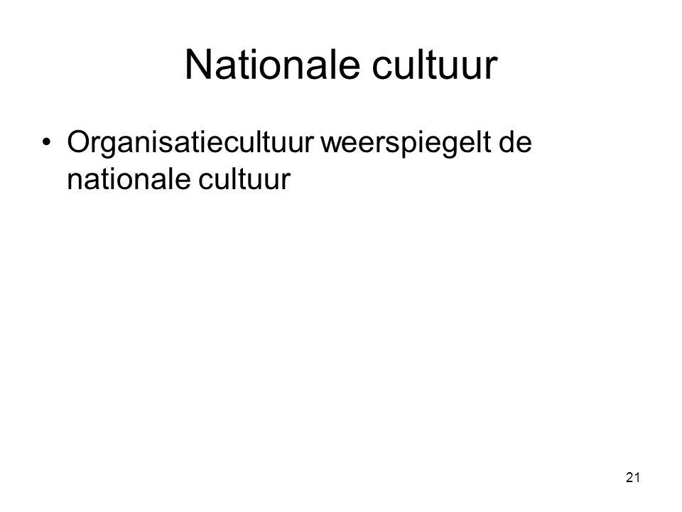 Nationale cultuur Organisatiecultuur weerspiegelt de nationale cultuur