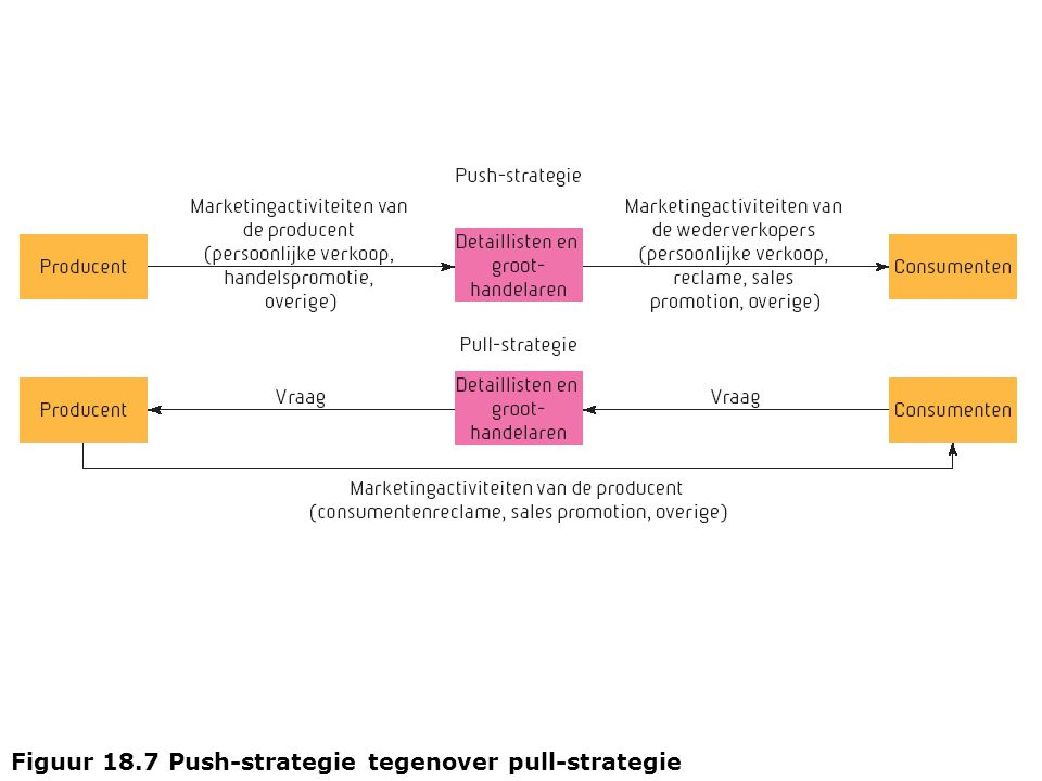 Figuur 18.7 Push-strategie tegenover pull-strategie