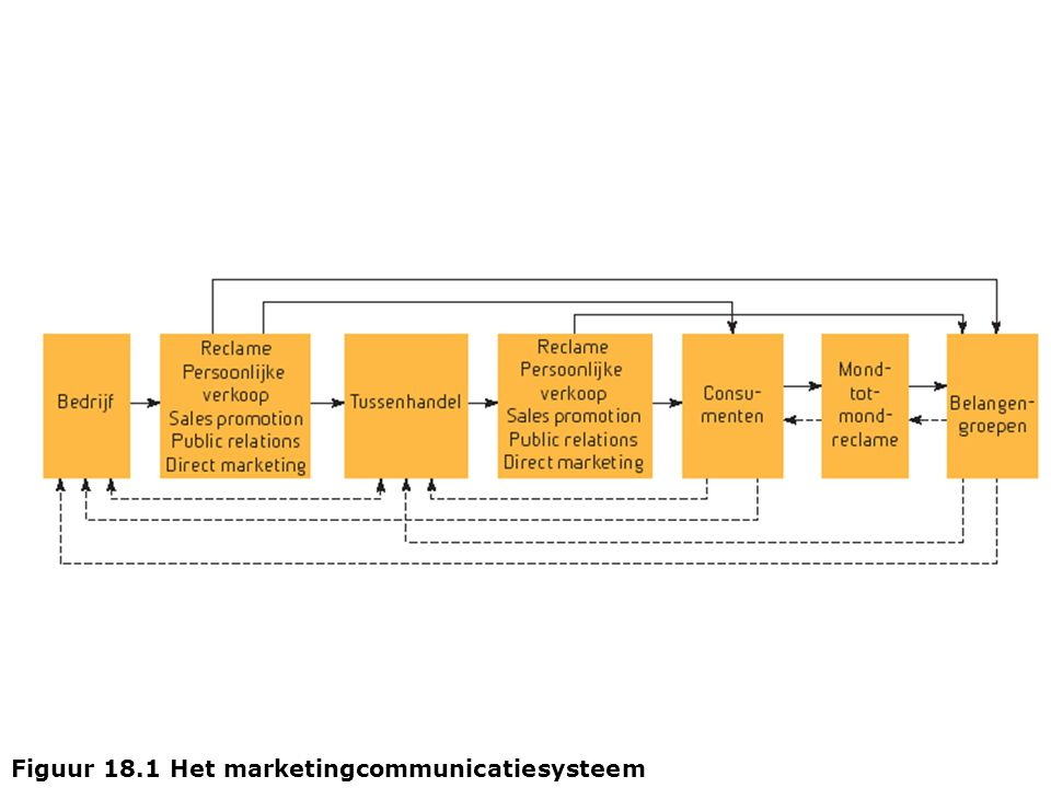 Figuur 18.1 Het marketingcommunicatiesysteem