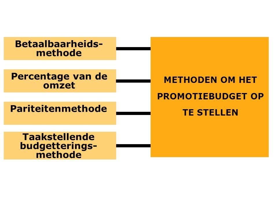 Betaalbaarheids-methode