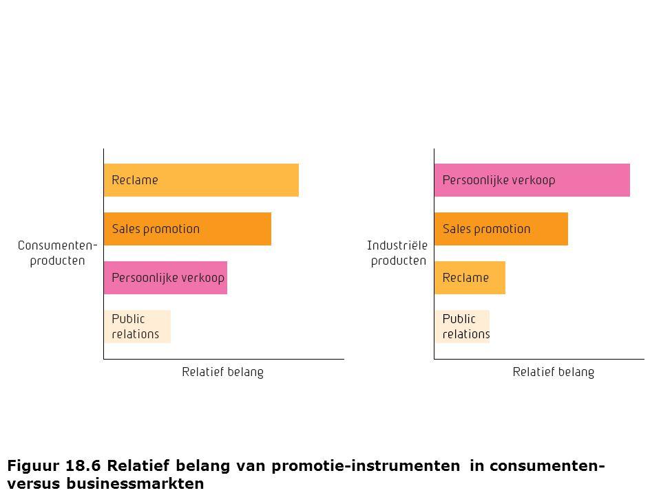 Figuur 18.6 Relatief belang van promotie-instrumenten in consumenten- versus businessmarkten