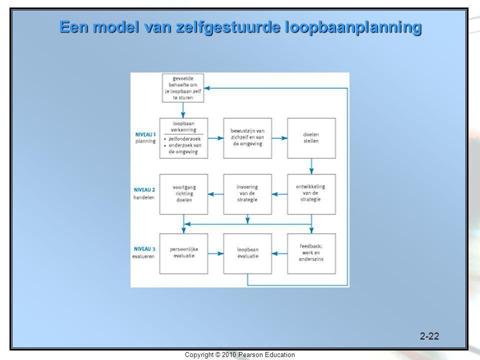 Een model van zelfgestuurde loopbaanplanning