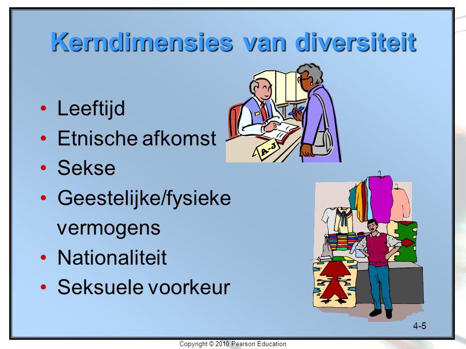 Kerndimensies van diversiteit
