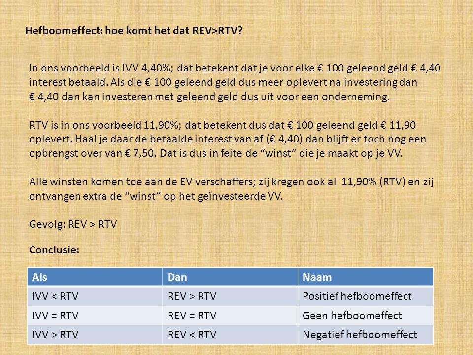 Hefboomeffect: hoe komt het dat REV>RTV