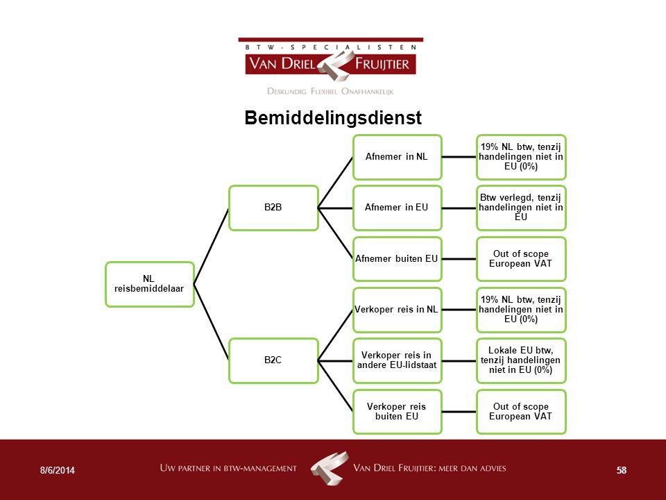 Bemiddelingsdienst 4/5/2017 NL reisbemiddelaar B2B Afnemer in NL