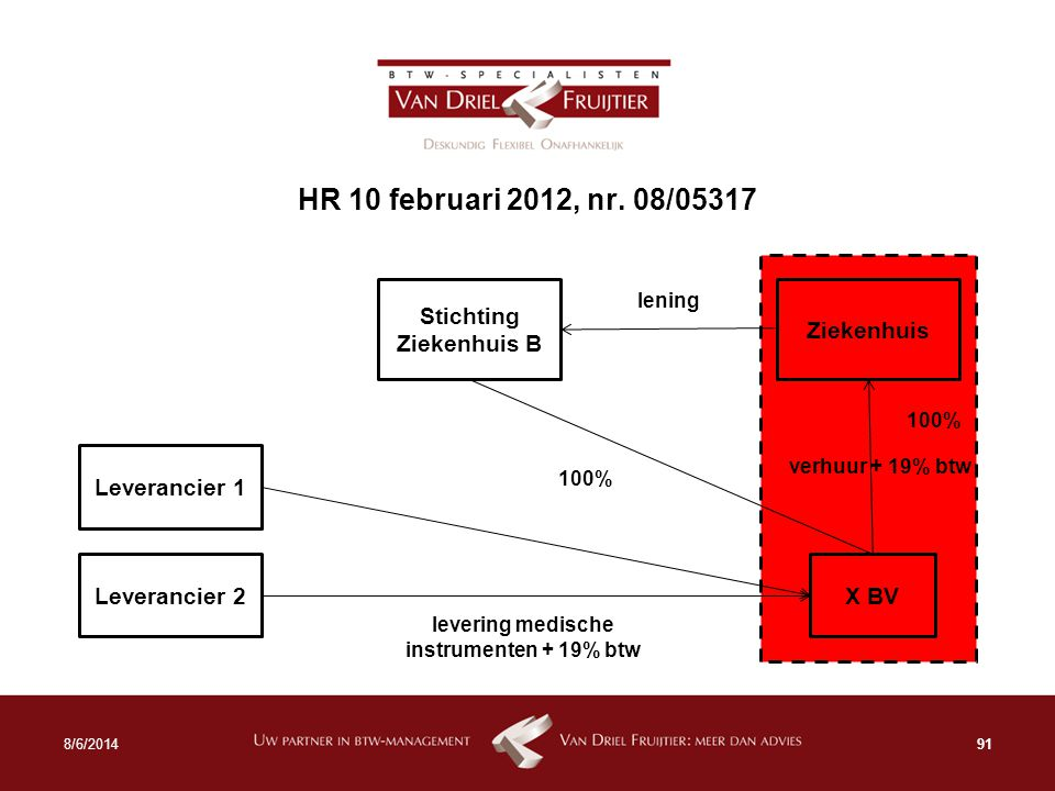 Stichting Ziekenhuis B levering medische instrumenten + 19% btw