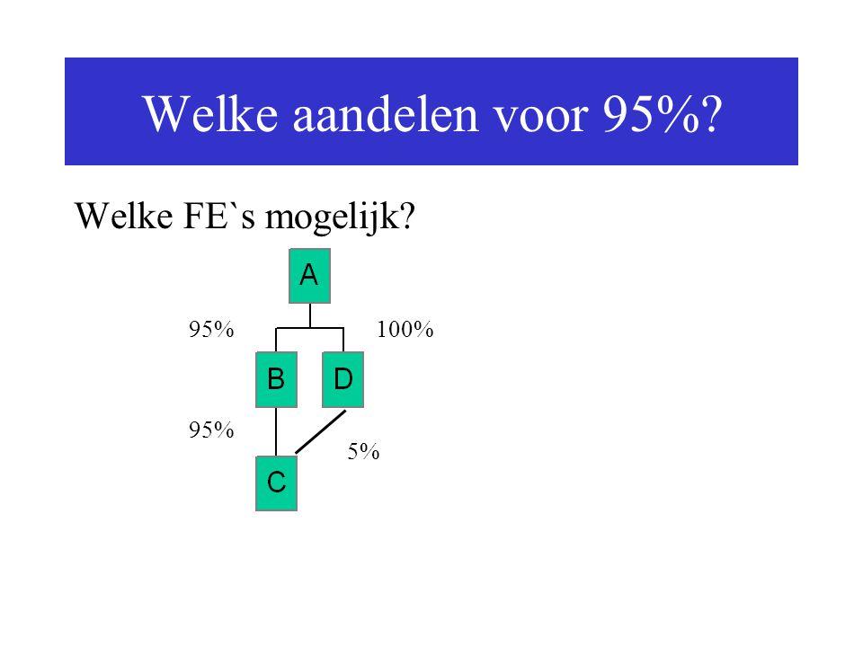 Welke aandelen voor 95% Welke FE`s mogelijk 95% 100% 95% 5%