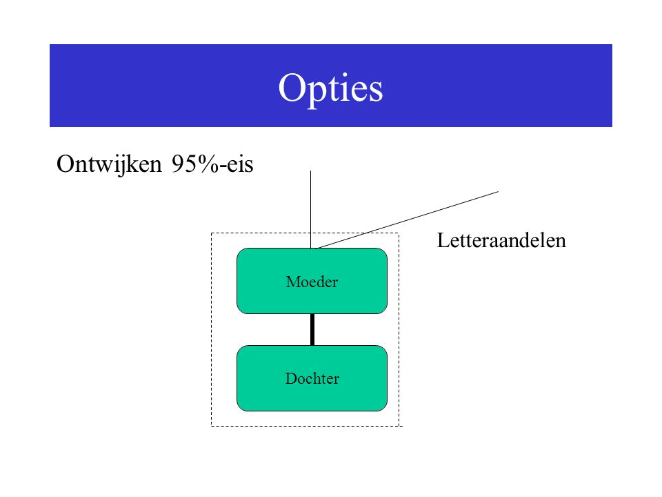 Opties Ontwijken 95%-eis Letteraandelen