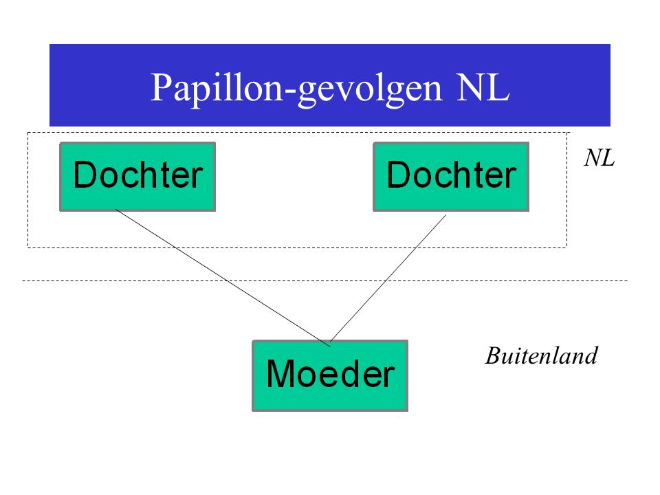Papillon-gevolgen NL NL Buitenland