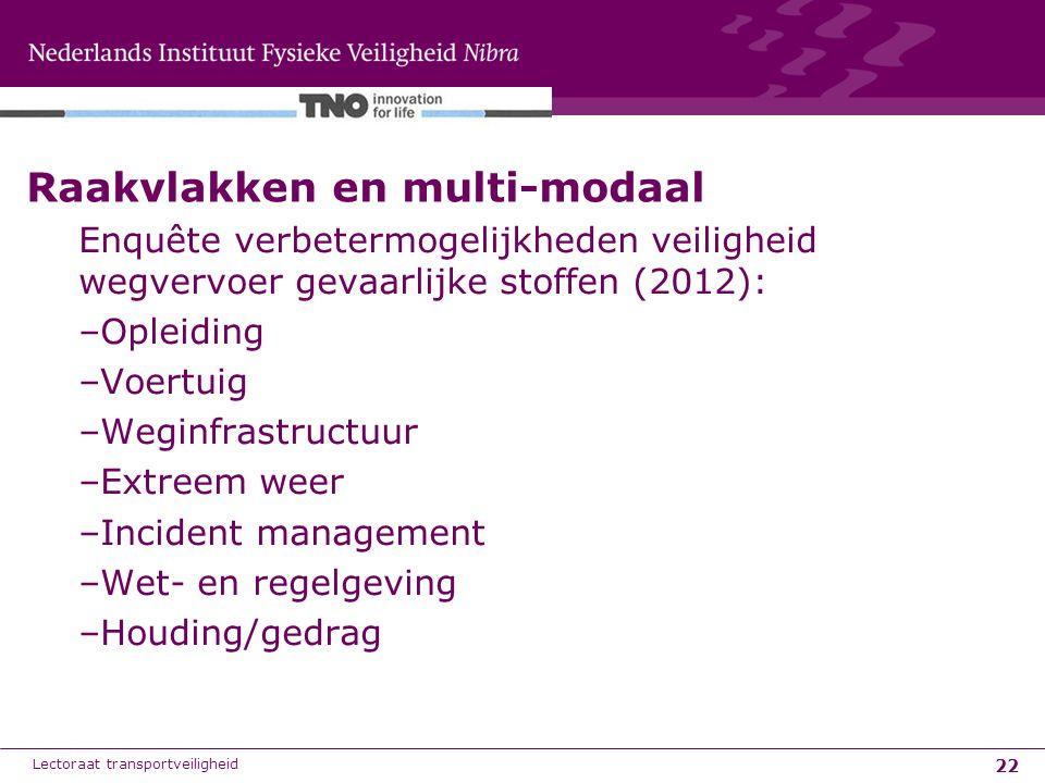 Raakvlakken en multi-modaal