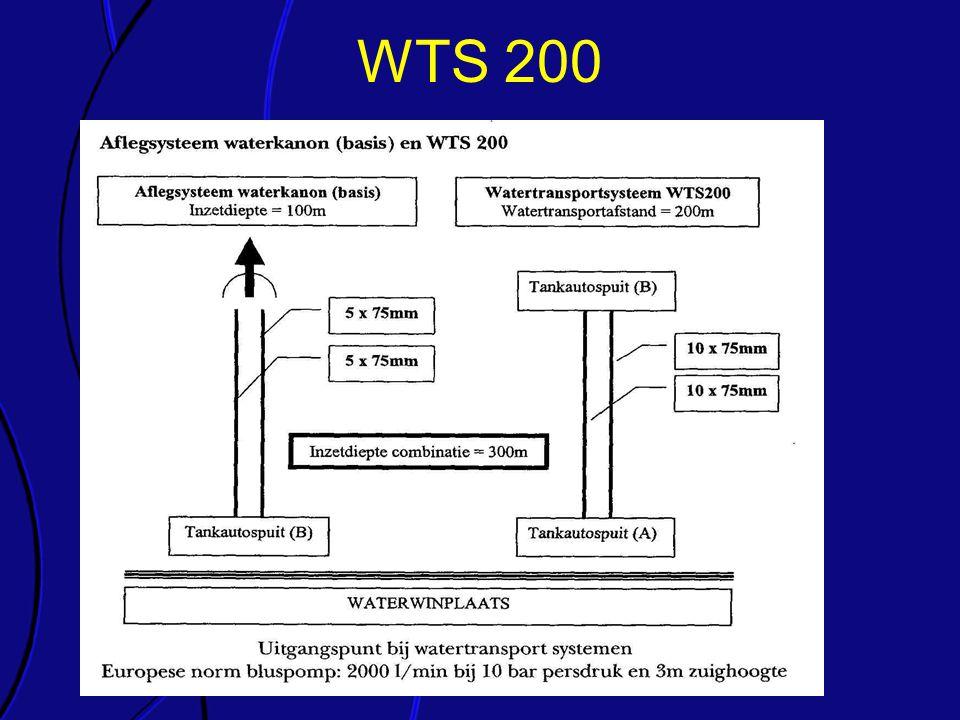 WTS 200 Elk van de onderdelen van de richtlijn wordt kort toegelicht
