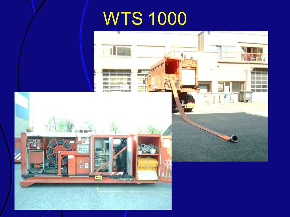 WTS 1000 Elk van de onderdelen van de richtlijn wordt kort toegelicht