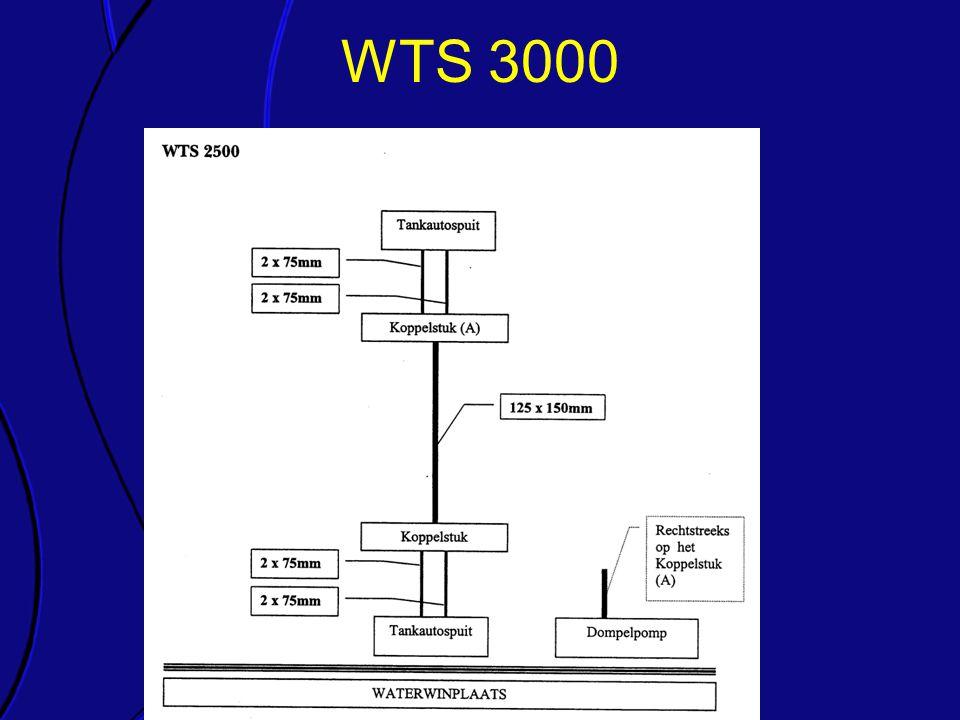 WTS 3000 Elk van de onderdelen van de richtlijn wordt kort toegelicht