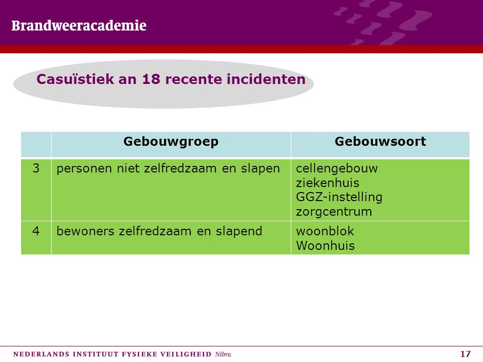 Casuïstiek an 18 recente incidenten