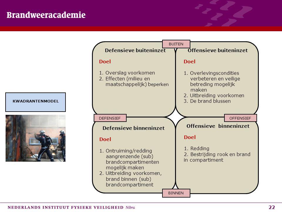 Defensieve buiteninzet Doel 1. Overslag voorkomen