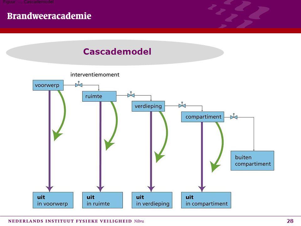 Figuur .., Cascademodel Cascademodel