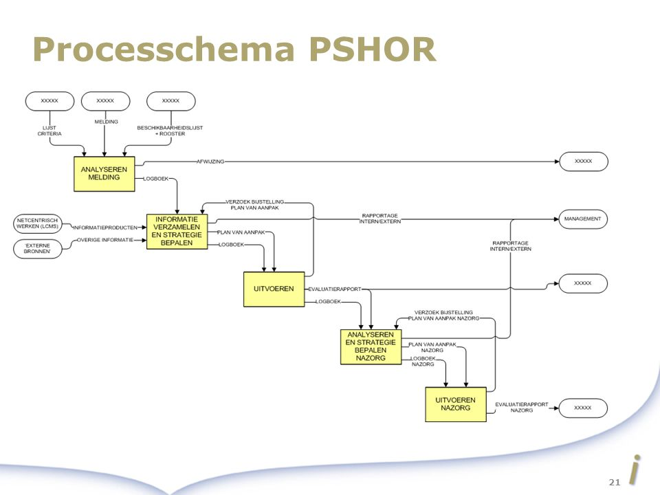 Processchema PSHOR