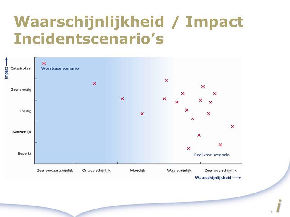 Waarschijnlijkheid / Impact Incidentscenario's