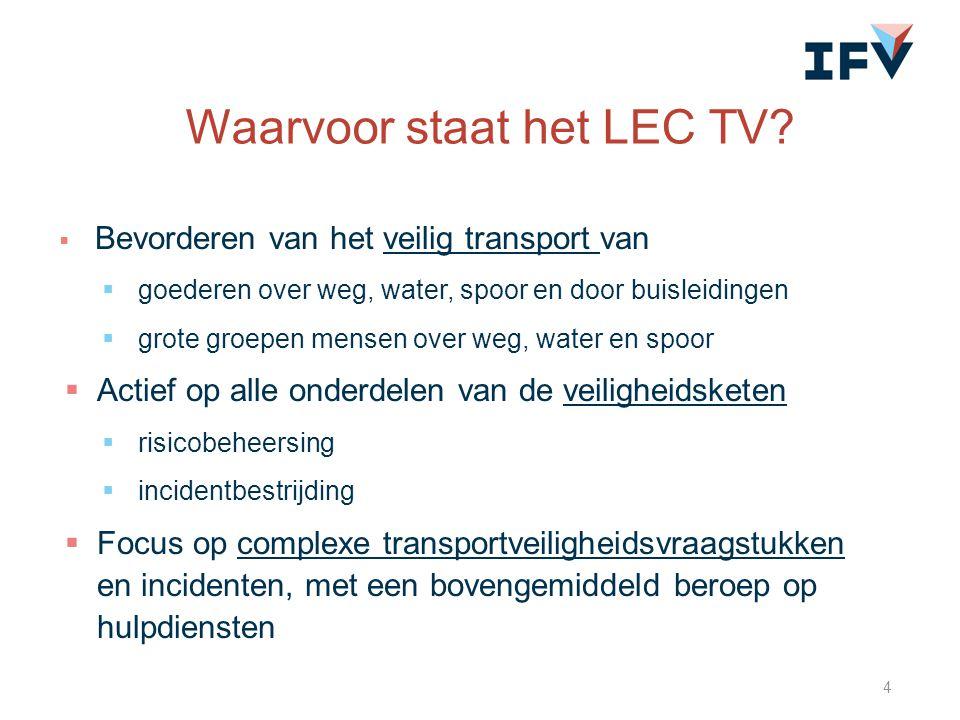 Waarvoor staat het LEC TV