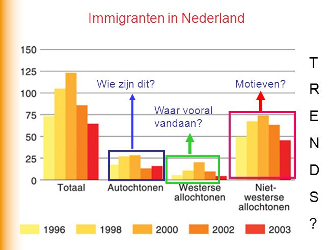 Immigranten in Nederland