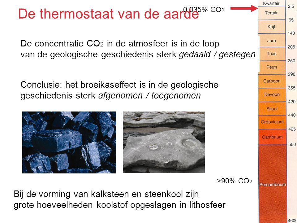 De thermostaat van de aarde
