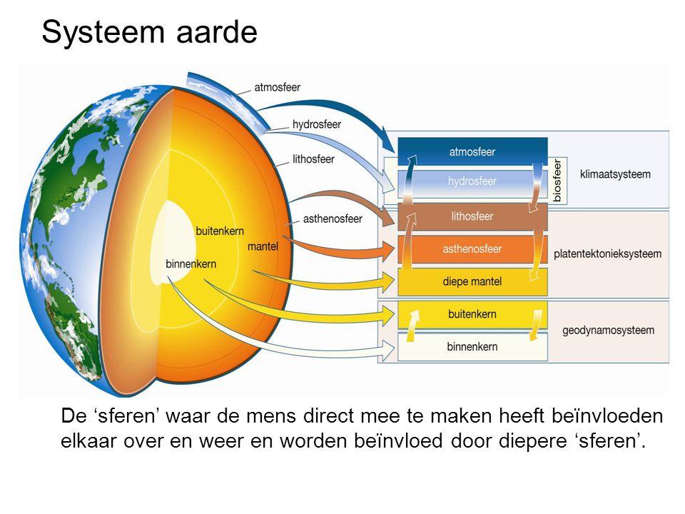 Systeem aarde De 'sferen' waar de mens direct mee te maken heeft beïnvloeden elkaar over en weer en worden beïnvloed door diepere 'sferen'.