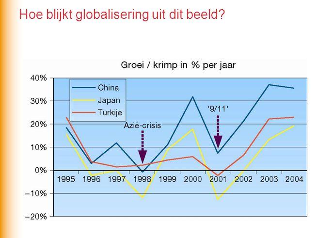 Hoe blijkt globalisering uit dit beeld