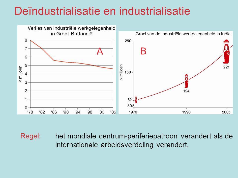 Deïndustrialisatie en industrialisatie