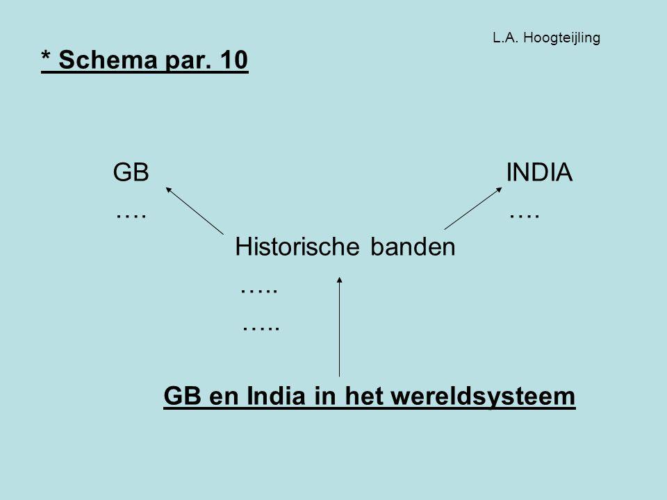 GB en India in het wereldsysteem