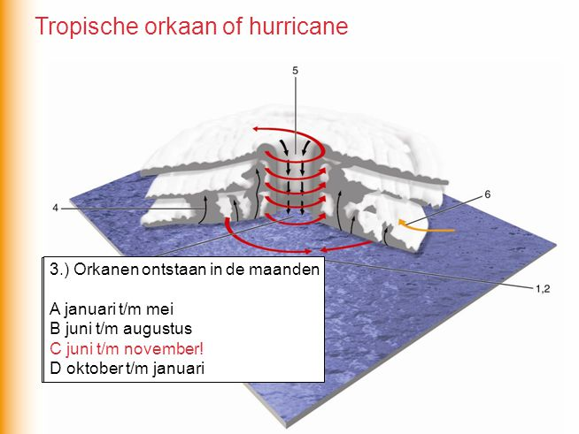 Tropische orkaan of hurricane