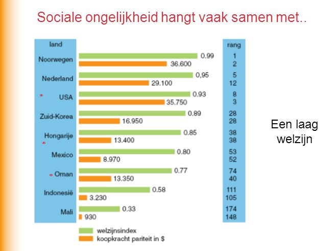 Sociale ongelijkheid hangt vaak samen met..