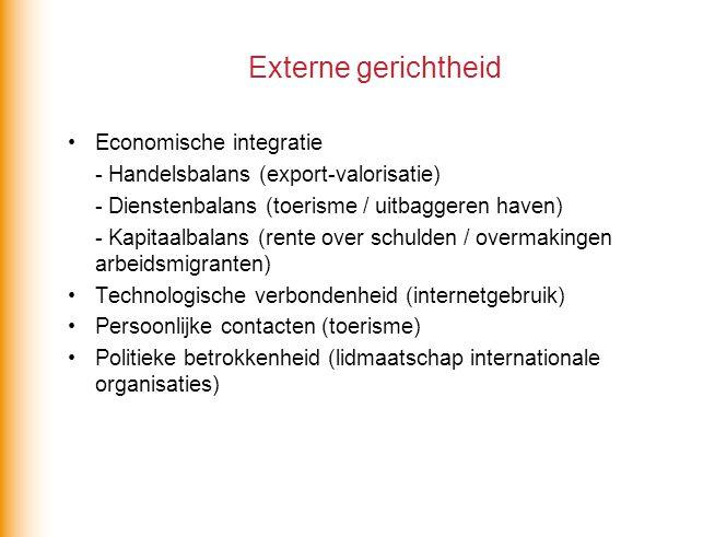 Externe gerichtheid Economische integratie