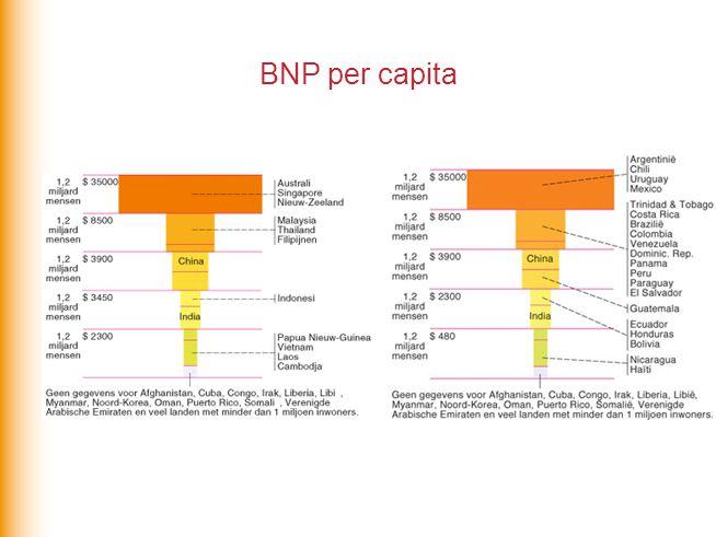 BNP per capita