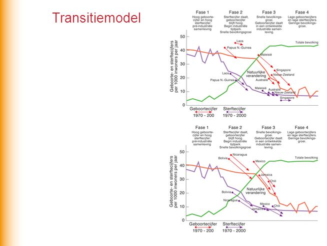 Transitiemodel