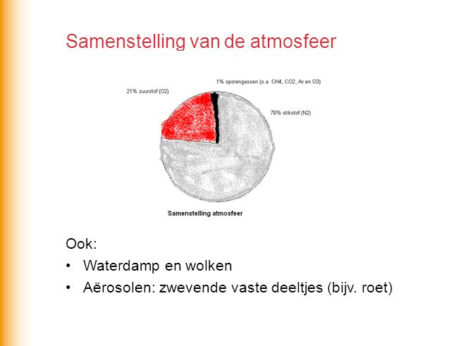 Samenstelling van de atmosfeer