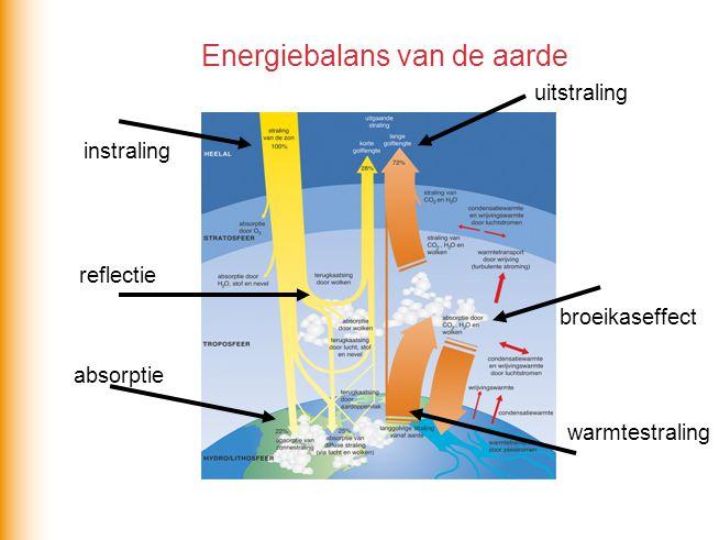 Energiebalans van de aarde