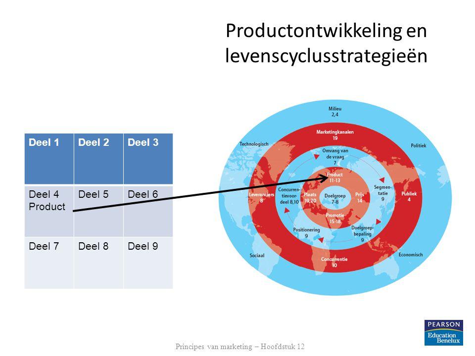 Productontwikkeling en levenscyclusstrategieën