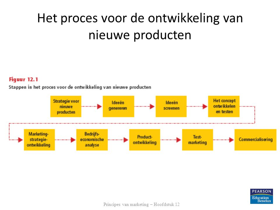Het proces voor de ontwikkeling van nieuwe producten