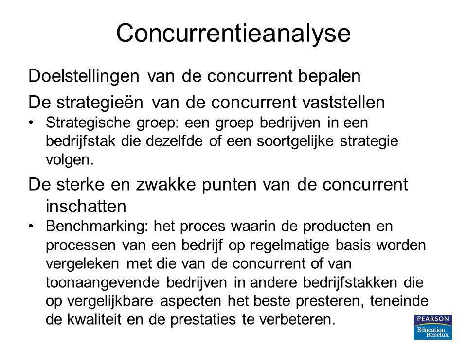 Concurrentieanalyse Doelstellingen van de concurrent bepalen