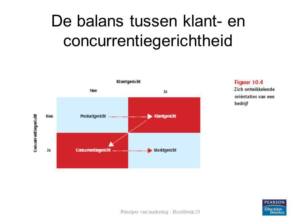 De balans tussen klant- en concurrentiegerichtheid