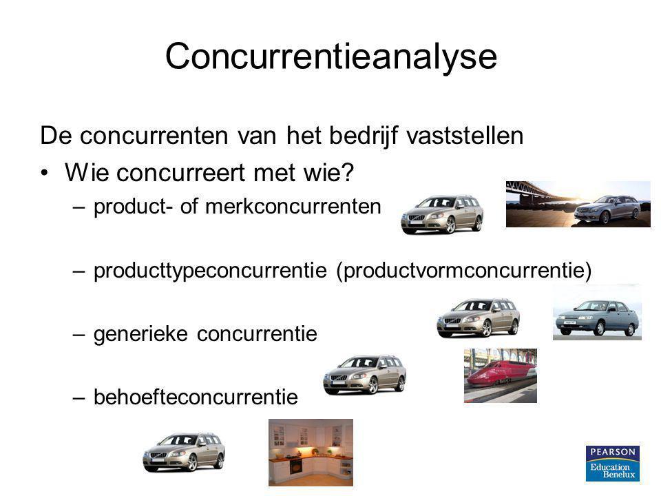 Concurrentieanalyse De concurrenten van het bedrijf vaststellen