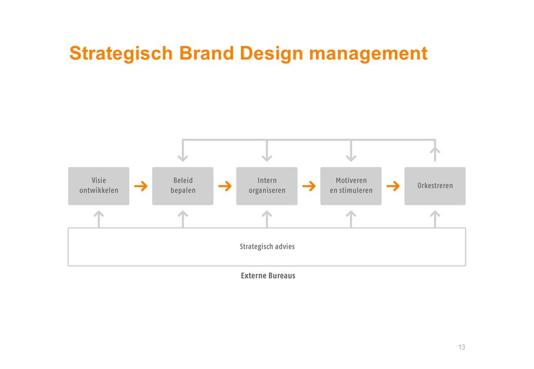 Strategisch Brand Design management