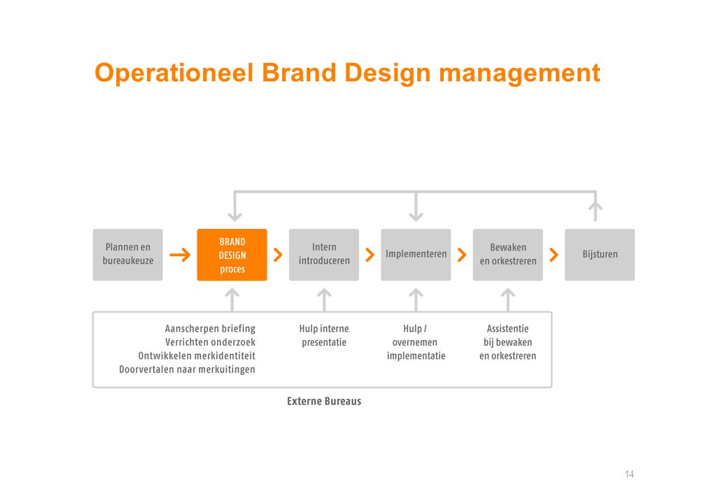 Operationeel Brand Design management