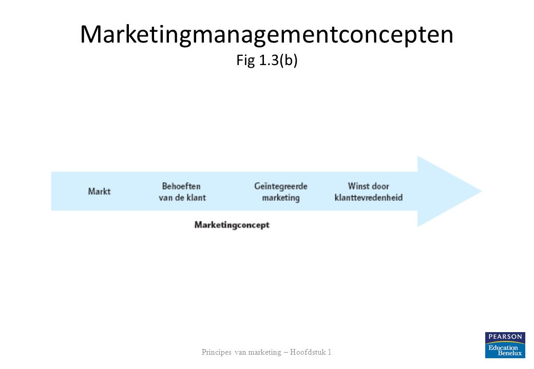 Marketingmanagementconcepten Fig 1.3(b)